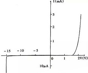 Relation between voltage and current of LED