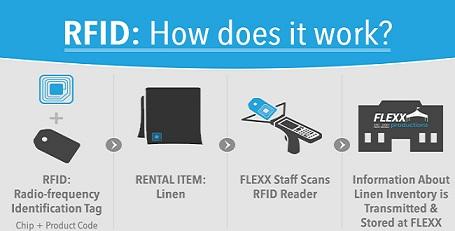 how RFID works