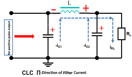 CLC Direction of Filter Current