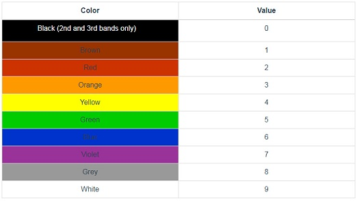 resistor color codes value