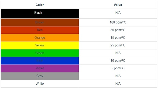 Resistor Color Codes Values