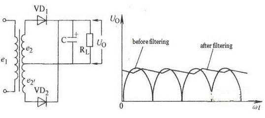 Filtering Wave Form