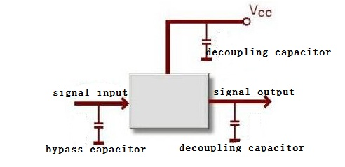 Signal Input and Output
