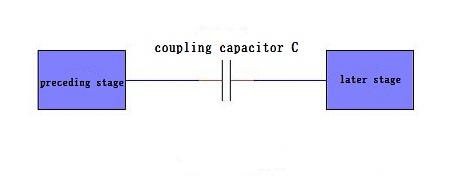 Coupling Capacitor Circuit Model