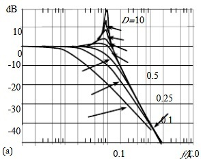 Frequency amplitude of LC Filter Circuit