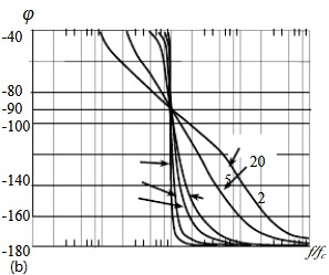 Phase Frequency of LC Filter Circuit
