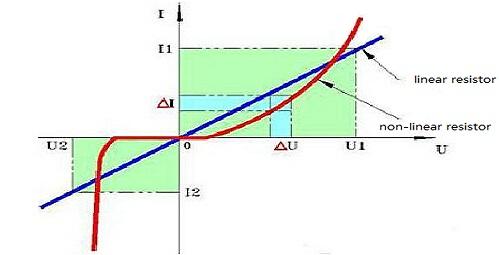 volt-ampere characteristic diagram