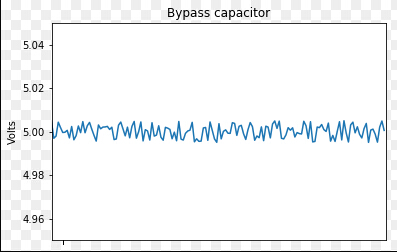 Is a laplace transform on simple low pass filter in python