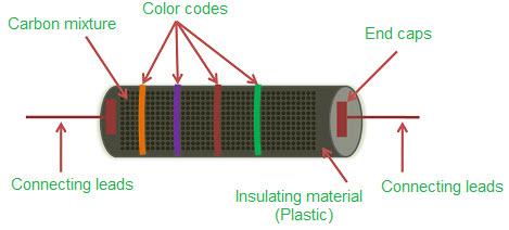 Carbon-Compile-Resistorc