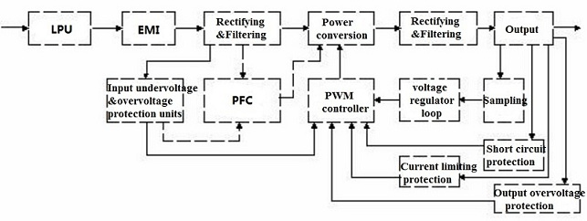FIG.1 Block diagram of switching power supply circuit arrangement