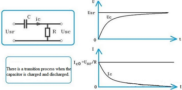 Transition Process When Charging the Capacitor